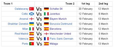 Tabel laga Liga Champions babak perdelapan final